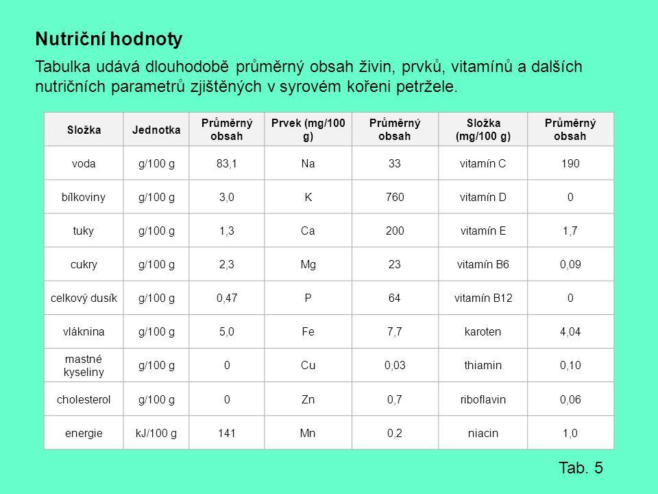 Nutriční hodnoty Tabulka udává dlouhodobě průměrný obsah živin, prvků, vitamínů a dalších nutričních parametrů zjištěných v syrovém kořeni petržele. S