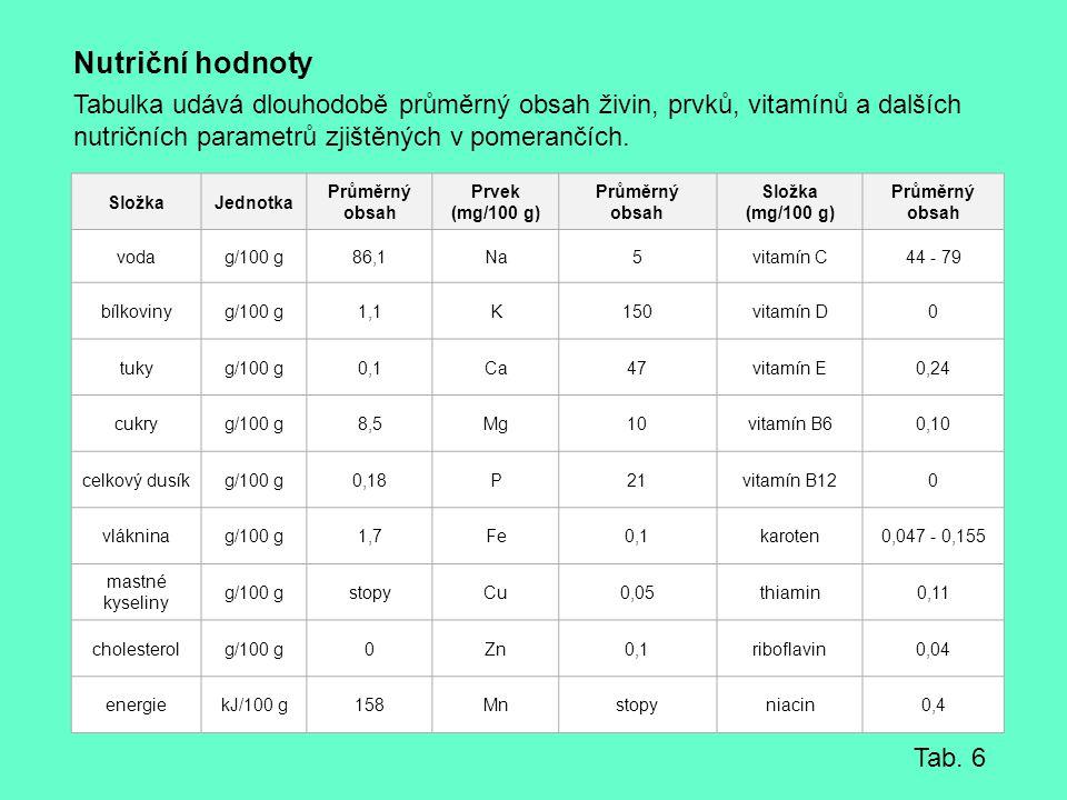 Nutriční hodnoty Tabulka udává dlouhodobě průměrný obsah živin, prvků, vitamínů a dalších nutričních parametrů zjištěných v pomerančích. SložkaJednotk