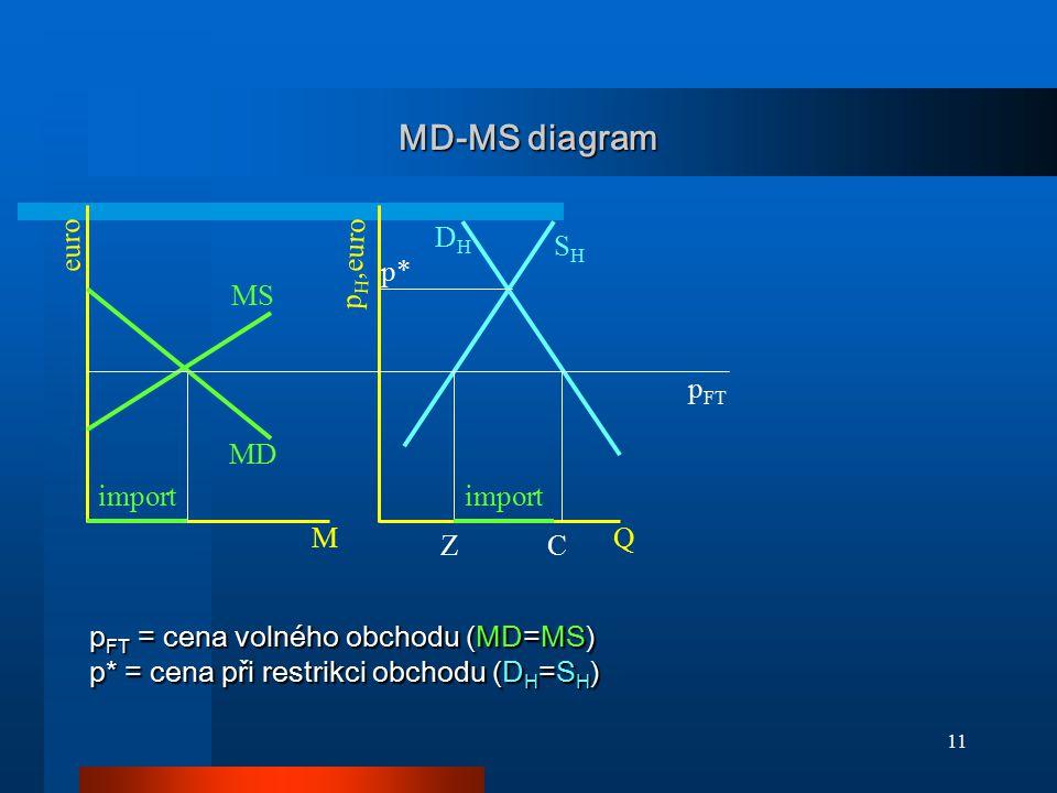 11 MD-MS diagram DHDH SHSH Z Q MS MD import C M euro p H,euro p FT p FT = cena volného obchodu (MD=MS) p* = cena při restrikci obchodu (D H =S H ) p*