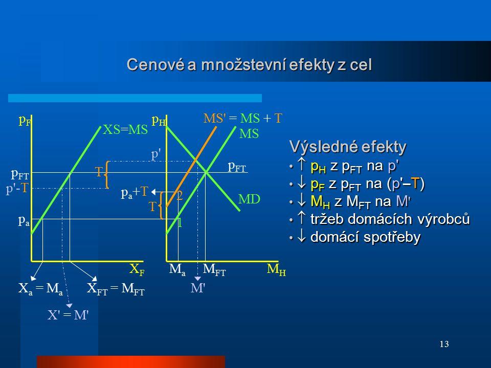 13 Cenové a množstevní efekty z cel papa p' p'-T T MD X a = M a XS=MS MS MS' = MS + T 1 2 pa+Tpa+T p FT X FT = M FT T X' = M' MaMa M' M FT pFpF pHpH X