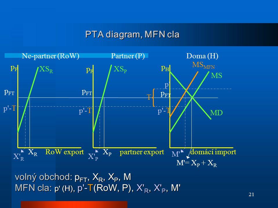 21 PTA diagram, MFN cla p'-T MD XS P MS MS MFN p FT pFpF pHpH p'-T XS R p FT T pFpF X' R XRXR XPXP X' P M' M'= X P + X R p' p'-T RoW exportpartner exp