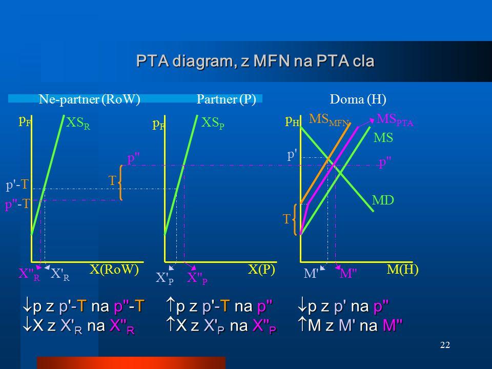 22 PTA diagram, z MFN na PTA cla MD XS P MS MS MFN pFpF pHpH p'-T XS R pFpF X' R X'' P X' P M' p' X(RoW)X(P)M(H) Partner (P)Ne-partner (RoW)Doma (H) M
