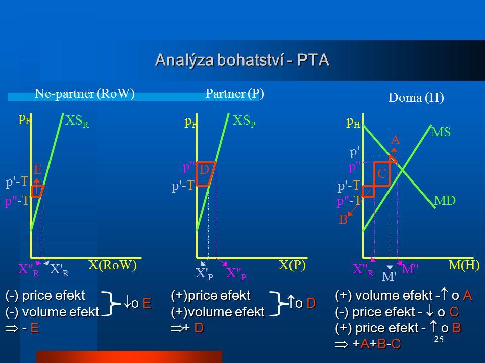 25 Analýza bohatství - PTA MD XS P MS pFpF pHpH p'-T XS R pFpF X' R X'' P X' P M' p' X(RoW)X(P)M(H) Partner (P)Ne-partner (RoW) Doma (H) p'' p''-T X''