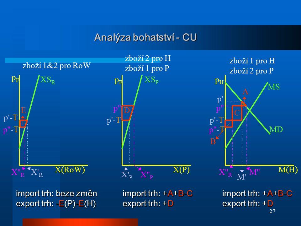 27 Analýza bohatství - CU MD XS P MS pFpF pHpH p'-T XS R pFpF X' R X'' P X' P M' p' X(RoW)X(P)M(H) zboží 2 pro H zboží 1 pro P zboží 1&2 pro RoW p'' p