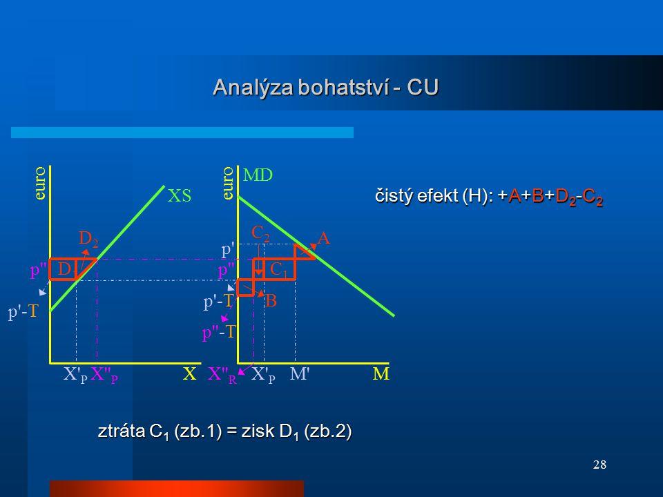 28 Analýza bohatství - CU XS D1D1 C2C2 B MD D2D2 p'' p' p'-T p''-T p'' X'' R X'' P X' P M' C1C1 A XM euro ztráta C 1 (zb.1) = zisk D 1 (zb.2) čistý ef