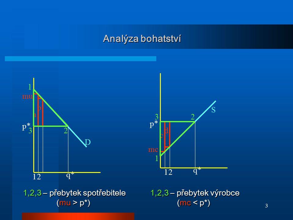 3 Analýza bohatství D S p* 12 12 a b c d mu mc 1 23 3 1 2 1,2,3 – přebytek spotřebitele (mu > p*) 1,2,3 – přebytek spotřebitele (mu > p*) 1,2,3 – přeb