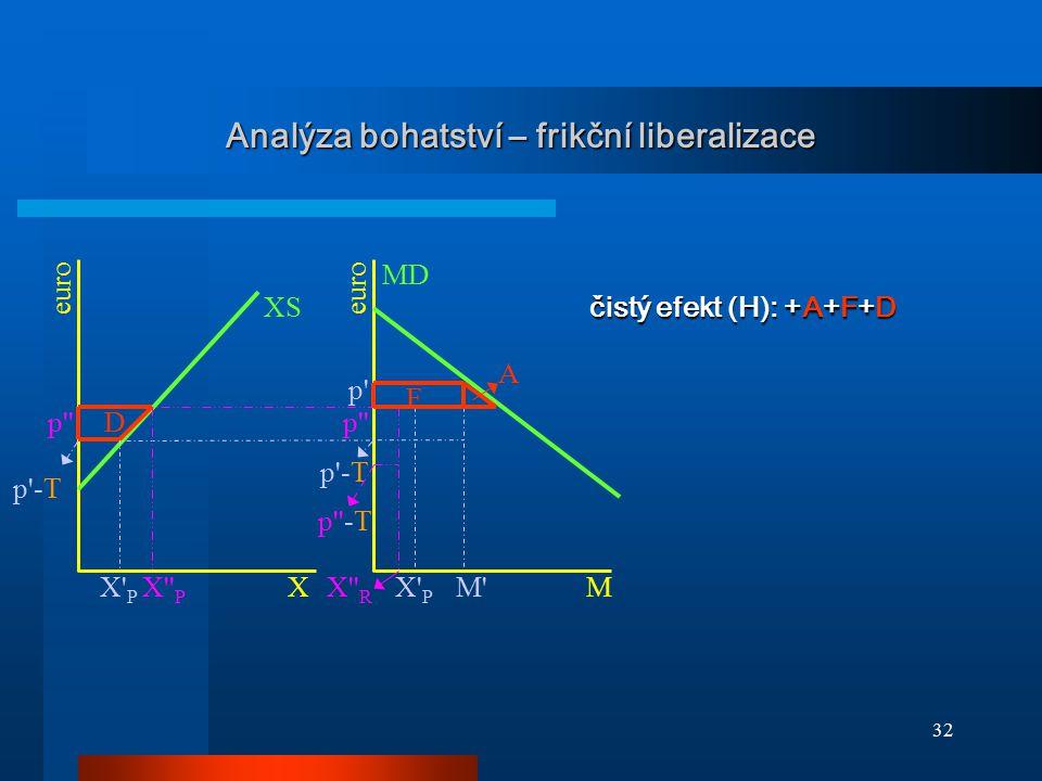 32 Analýza bohatství – frikční liberalizace XS D MD p'' p' p'-T p''-T p'' X'' R X'' P X' P M' F A XM euro čistý efekt (H): +A+F+D