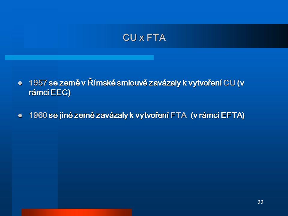 33 CU x FTA 1957 se země v Římské smlouvě zavázaly k vytvoření CU (v rámci EEC) 1957 se země v Římské smlouvě zavázaly k vytvoření CU (v rámci EEC) 19