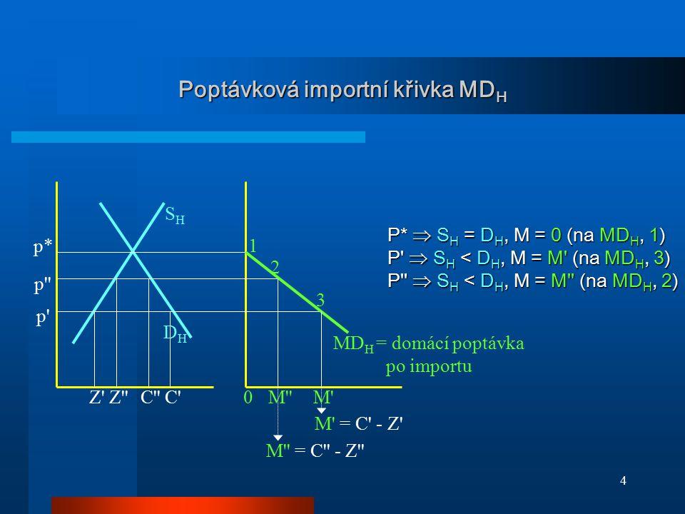 4 Poptávková importní křivka MD H p* p' p'' DHDH SHSH MD H = domácí poptávka po importu P*  S H = D H, M = 0 (na MD H, 1) P'  S H < D H, M = M' (na