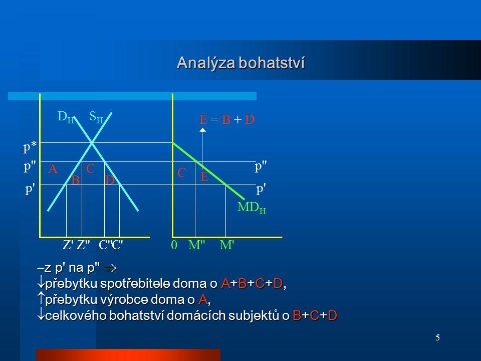 5 Analýza bohatství p* p' p'' p' DHDH SHSH A B C D C E MD H E = B + D M'M''0Z'C'C''Z''  z p' na p''   přebytku spotřebitele doma o A+B+C+D,  přeby