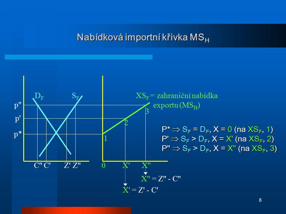 8 Nabídková importní křivka MS H p* p' p'' DFDF SFSF 2 1 3 X'X''0Z'C'C''Z'' X' = Z' - C' X'' = Z'' - C'' XS F = zahraniční nabídka exportu (MS H ) P*