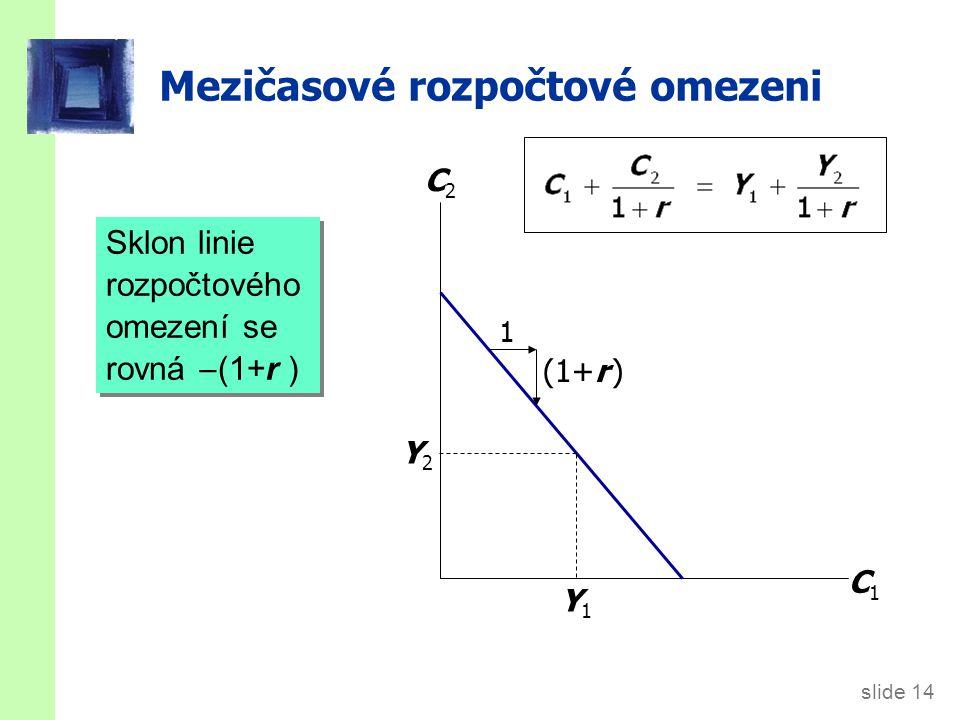 slide 14 Mezičasové rozpočtové omezeni Sklon linie rozpočtového omezení se rovná  (1+r ) C1C1 C2C2 Y1Y1 Y2Y2 1 (1+r )