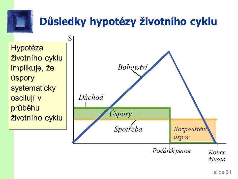 slide 31 Důsledky hypotézy životního cyklu Hypotéza životního cyklu implikuje, že úspory systematicky oscilují v průběhu životního cyklu Úspory Rozpou