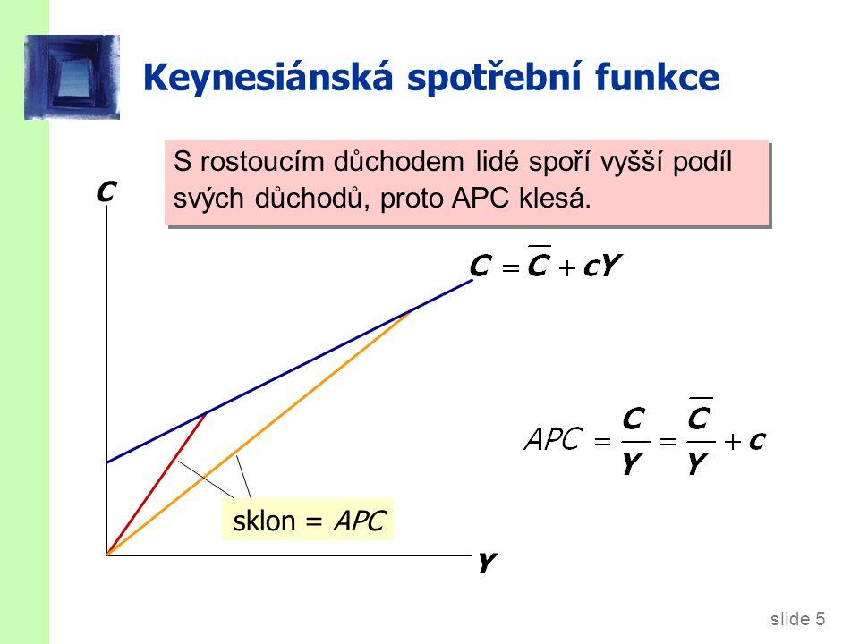 slide 5 Keynesiánská spotřební funkce C Y sklon = APC S rostoucím důchodem lidé spoří vyšší podíl svých důchodů, proto APC klesá.