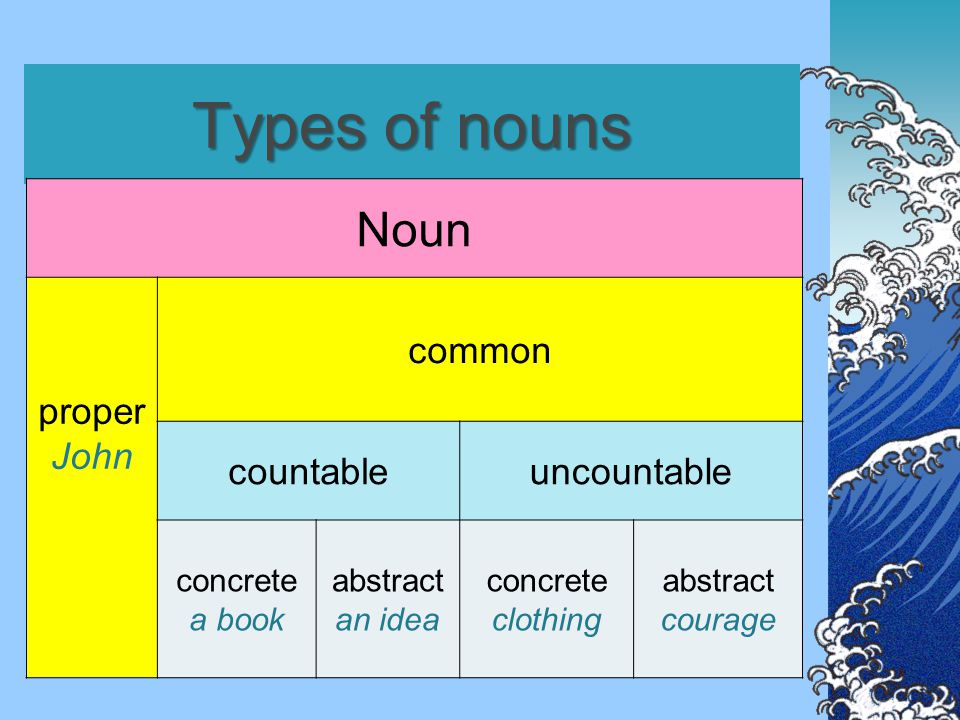 Countable nouns  a/an: a book, an apple;  plural; question: How many.