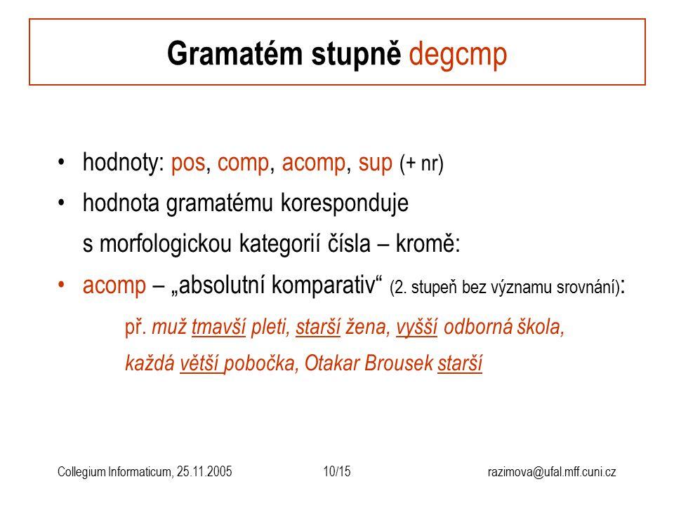 10/15razimova@ufal.mff.cuni.czCollegium Informaticum, 25.11.2005 hodnoty: pos, comp, acomp, sup (+ nr) hodnota gramatému koresponduje s morfologickou