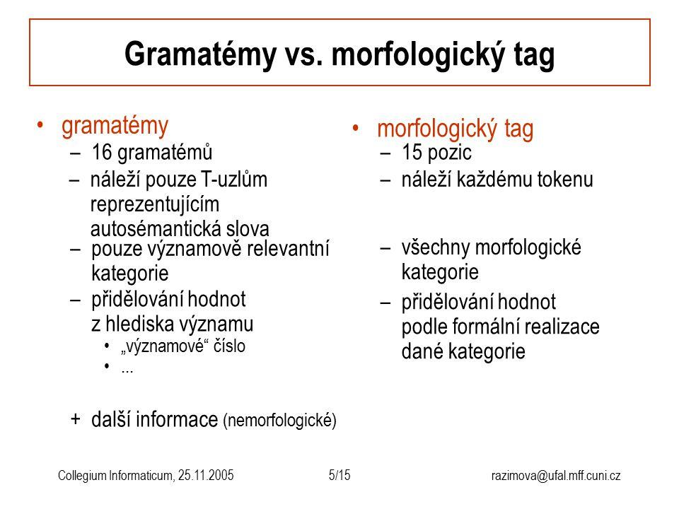 5/15razimova@ufal.mff.cuni.czCollegium Informaticum, 25.11.2005 Gramatémy vs. morfologický tag +další informace (nemorfologické) gramatémy morfologick