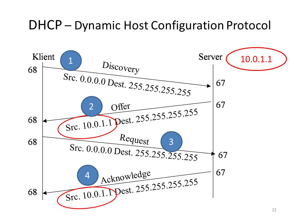 11 DHCP – Dynamic Host Configuration Protocol 11 10.0.1.1 1 2 3 4