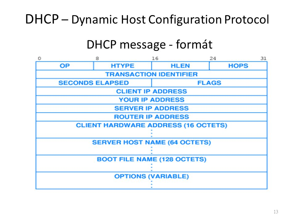 DHCP message - formát 13 DHCP – Dynamic Host Configuration Protocol