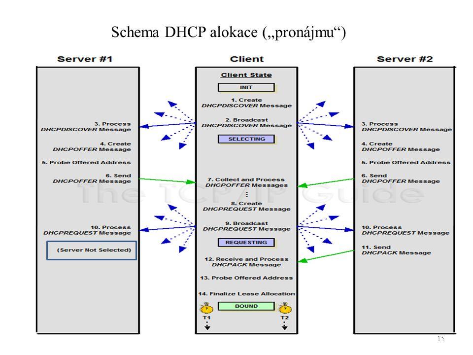 """15 Schema DHCP alokace (""""pronájmu )"""