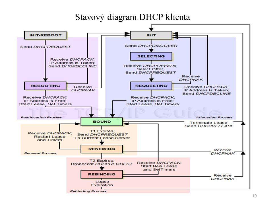 16 Stavový diagram DHCP klienta