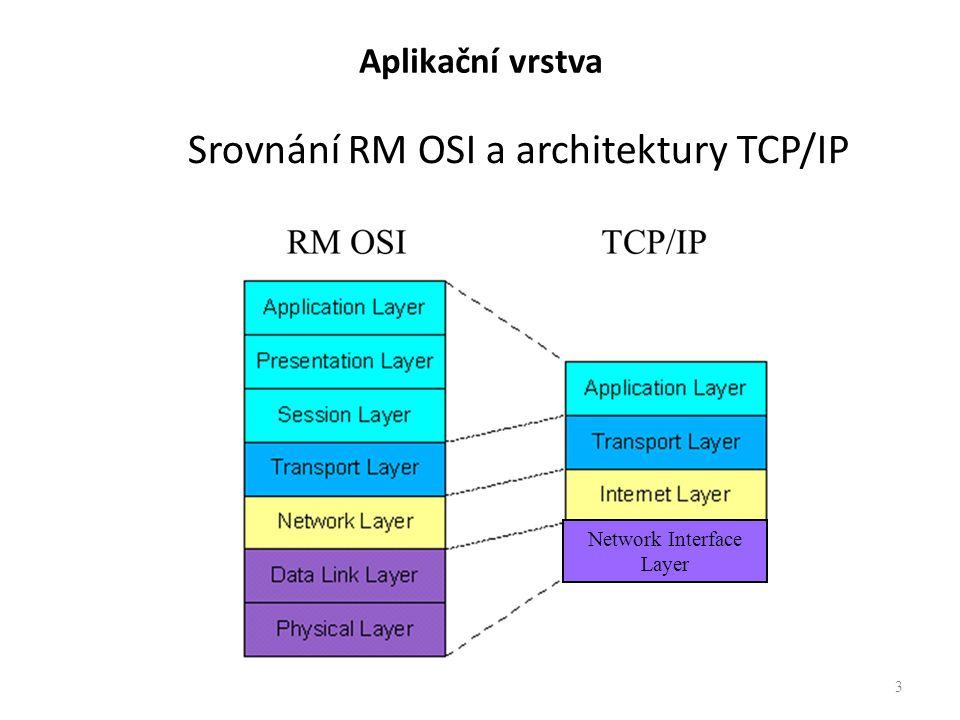 Aplikační vrstva Srovnání RM OSI a architektury TCP/IP 3 Network Interface Layer