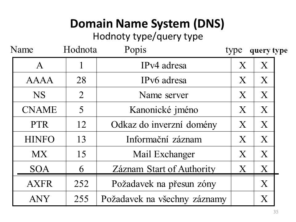 35 Hodnoty type/query type 35 A1IPv4 adresaXX AAAA28IPv6 adresaXX NS2Name serverXX CNAME5Kanonické jménoXX PTR12Odkaz do inverzní doményXX HINFO13Informační záznamXX MX15Mail ExchangerXX SOA6Záznam Start of AuthorityXX AXFR252Požadavek na přesun zónyX ANY255Požadavek na všechny záznamyX Name Hodnota Popis type query type Domain Name System (DNS)