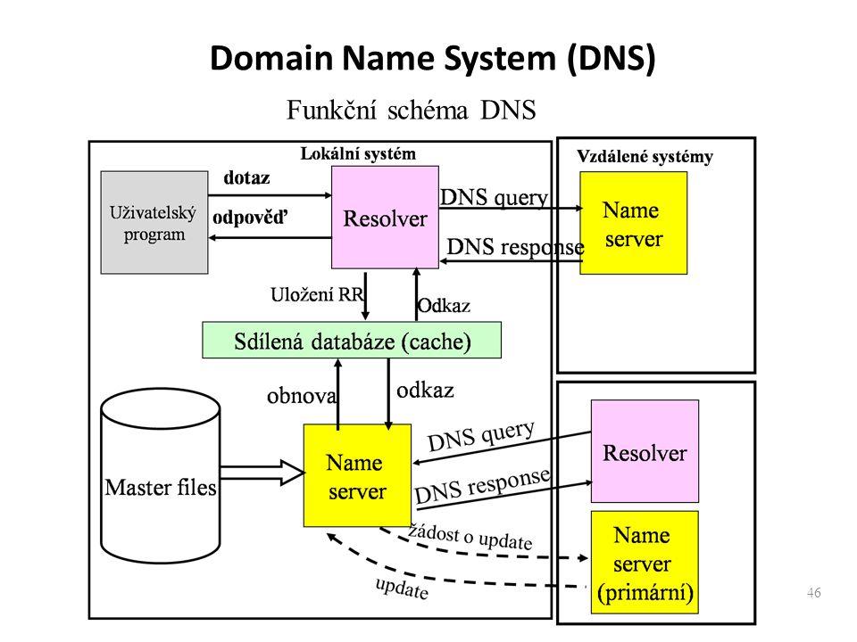46 Funkční schéma DNS Domain Name System (DNS)