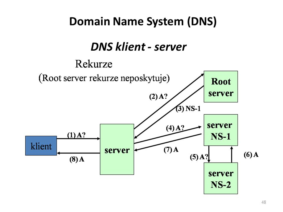 48 DNS klient - server 48 Domain Name System (DNS)