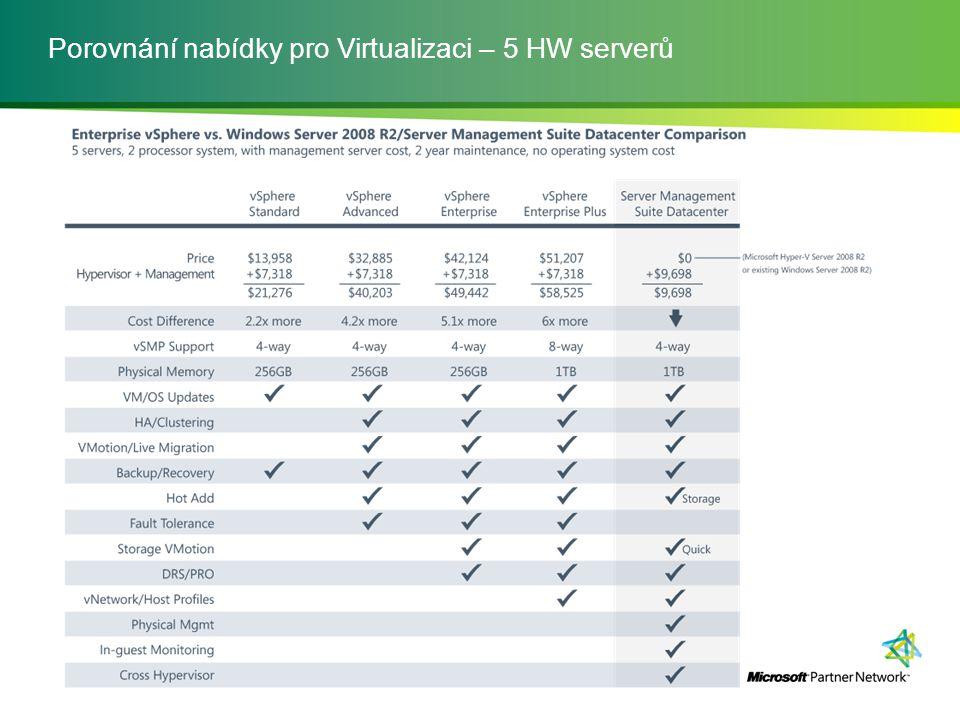 Porovnání nabídky pro Virtualizaci – 5 HW serverů