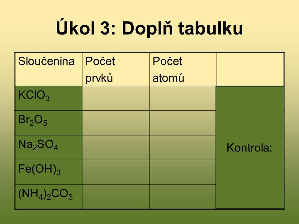Úkol 3: Doplň tabulku SloučeninaPočet prvků Počet atomů KClO 3 3, 5 Br 2 O 5 2, 7 Na 2 SO 4 3, 7 Fe(OH) 3 3, 7 (NH 4 ) 2 CO 3 4, 14 Kontrola: