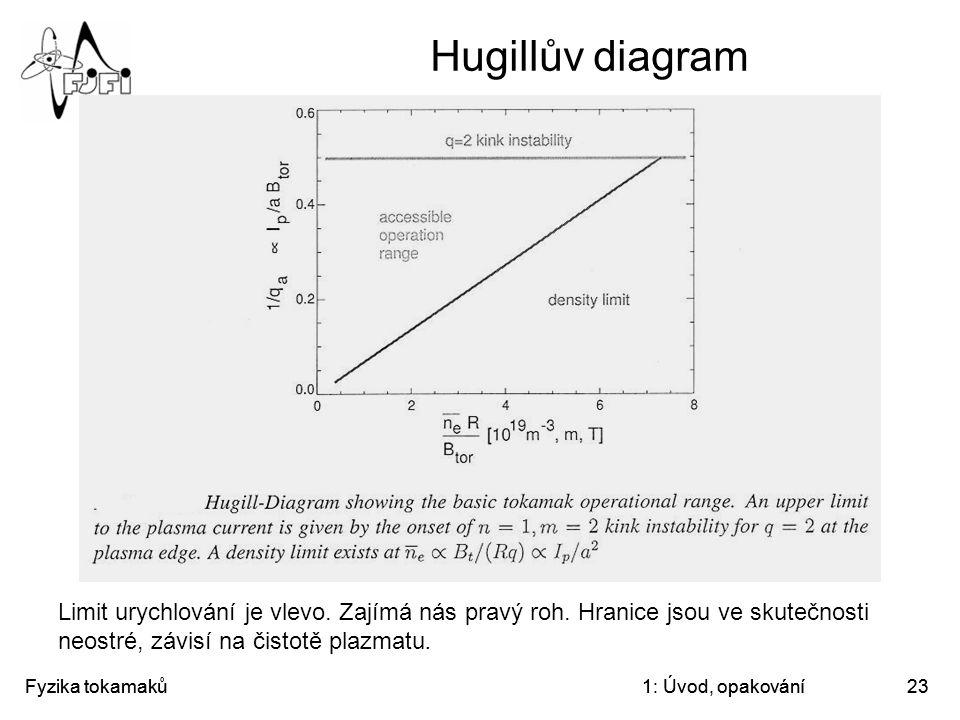 Fyzika tokamaků1: Úvod, opakování23 Hugillův diagram Limit urychlování je vlevo. Zajímá nás pravý roh. Hranice jsou ve skutečnosti neostré, závisí na