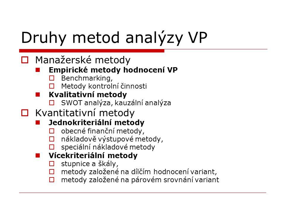Druhy metod analýzy VP  Manažerské metody Empirické metody hodnocení VP  Benchmarking,  Metody kontrolní činnosti Kvalitativní metody  SWOT analýz
