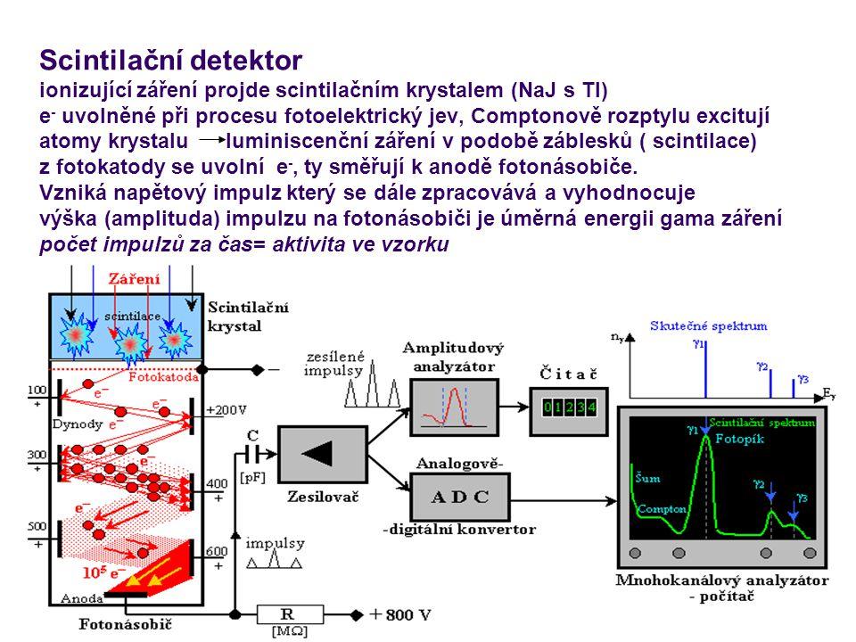 10 Scintilační detektor ionizující záření projde scintilačním krystalem (NaJ s Tl) e - uvolněné při procesu fotoelektrický jev, Comptonově rozptylu ex