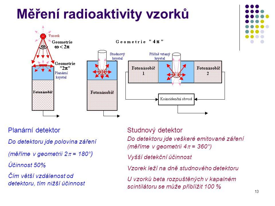 13 Měření radioaktivity vzorků Planární detektor Do detektoru jde polovina záření (měříme v geometrii 2  = 180° ) Účinnost 50% Čím větší vzdálenost o
