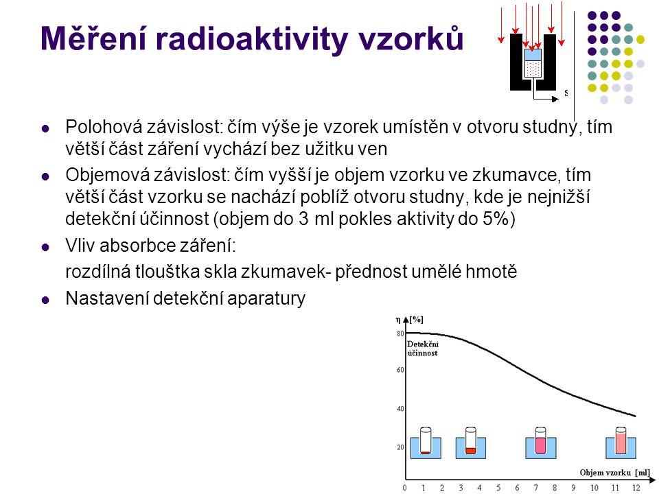 14 Měření radioaktivity vzorků Polohová závislost: čím výše je vzorek umístěn v otvoru studny, tím větší část záření vychází bez užitku ven Objemová z