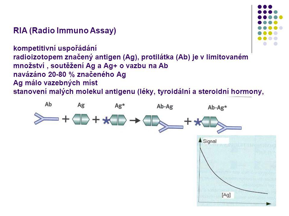 5 IRMA (Immuno Radio Metric Assay) nekompetitivní 2 protilátky, jedna z nich je vázána na pevnou fázi (zkumavka) a druhá je radioizotopem značena radioizotopem a je v nadbytku stanovení antigenu s minimálně 2 antigenními determinanty stanovení velkých molekul (hormony, peptidy, karbohydráty) krátká inkubační doba Ag + Ab1 + Ab2* Ab1-Ag-Ab2* + Ab2*