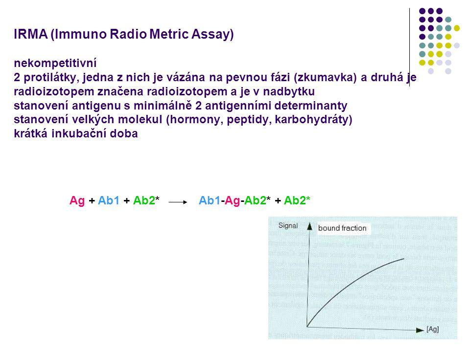5 IRMA (Immuno Radio Metric Assay) nekompetitivní 2 protilátky, jedna z nich je vázána na pevnou fázi (zkumavka) a druhá je radioizotopem značena radi