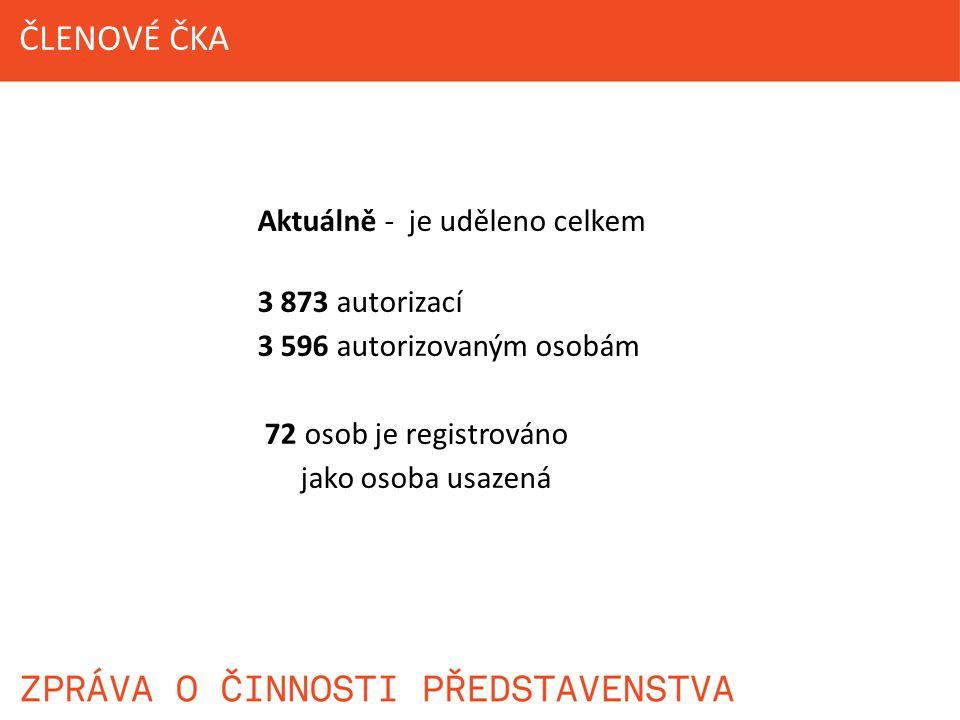 Aktuálně - je uděleno celkem 3 873 autorizací 3 596 autorizovaným osobám 72 osob je registrováno jako osoba usazená ČLENOVÉ ČKA