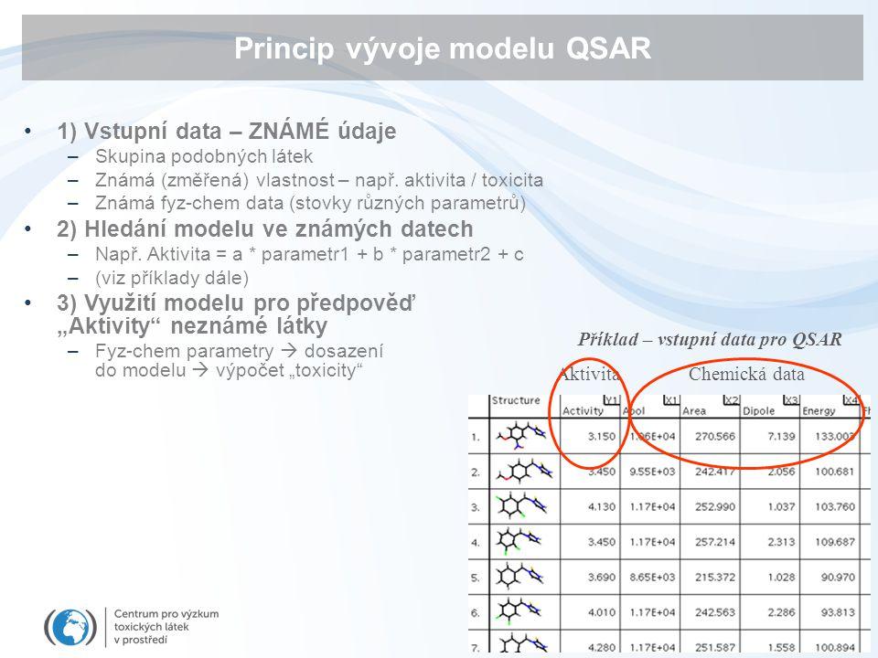 Princip vývoje modelu QSAR 1) Vstupní data – ZNÁMÉ údaje –Skupina podobných látek –Známá (změřená) vlastnost – např. aktivita / toxicita –Známá fyz-ch