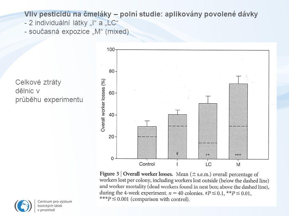 """Vliv pesticidů na čmeláky – polní studie: aplikovány povolené dávky - 2 individuální látky """"I a """"LC - současná expozice """"M (mixed) Celkové ztráty dělnic v průběhu experimentu"""