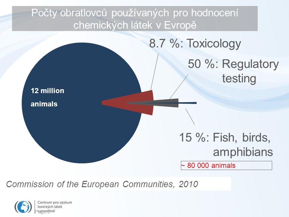 Page 5 Počty obratlovců používaných pro hodnocení chemických látek v Evropě Commission of the European Communities, 2010 12 million animals 8.7 %: Toxicology 50 %: Regulatory testing 15 %: Fish, birds, amphibians ~ 80 000 animals