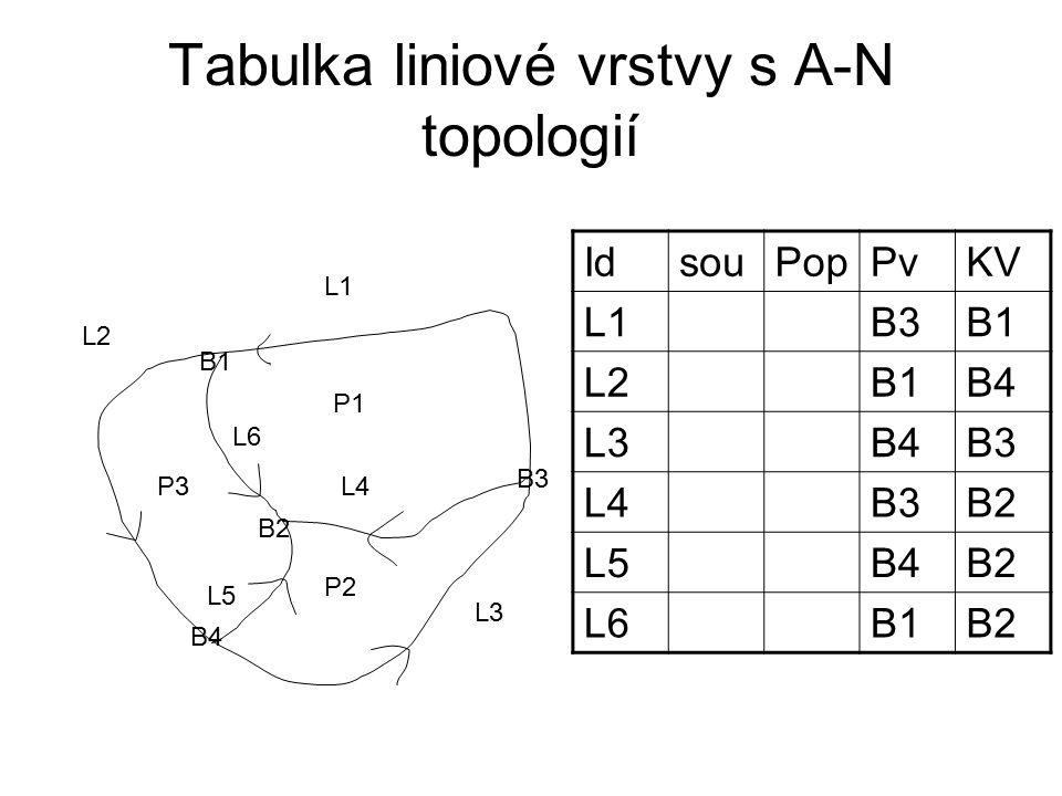 Tabulka liniové vrstvy s A-N topologií P1 P2 P3 L1 L2 L3 L4 L5 L6 B1 B2 B3 B4 IdsouPopPvKV L1B3B1 L2B1B4 L3B4B3 L4B3B2 L5B4B2 L6B1B2