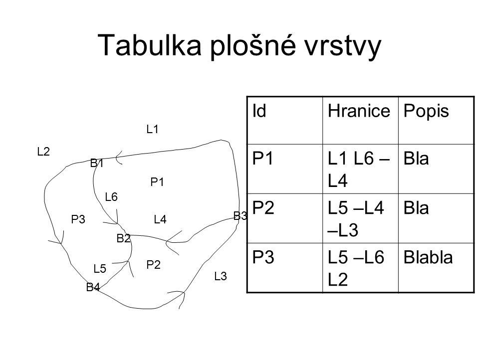 Tabulka plošné vrstvy P1 P2 P3 L1 L2 L3 L4 L5 L6 B1 B2 B3 B4 IdHranicePopis P1L1 L6 – L4 Bla P2L5 –L4 –L3 Bla P3L5 –L6 L2 Blabla
