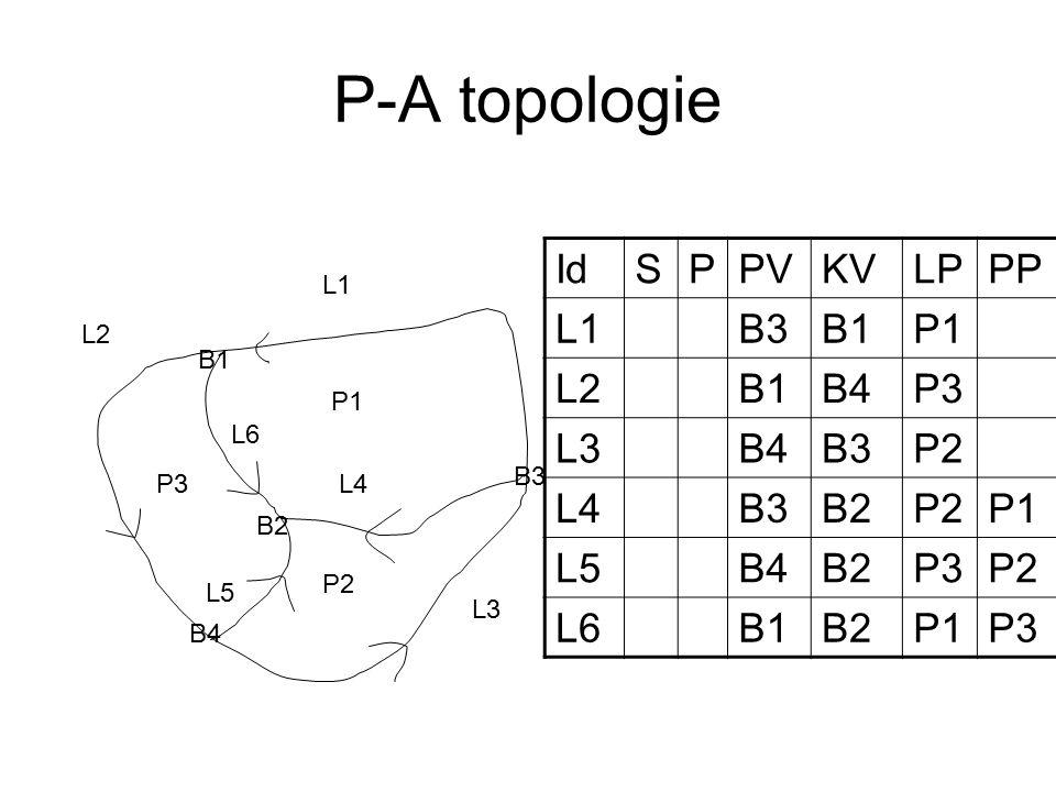 P-A topologie P1 P2 P3 L1 L2 L3 L4 L5 L6 B1 B2 B3 B4 IdSPPVKVLPPP L1B3B1P1 L2B1B4P3 L3B4B3P2 L4B3B2P2P1 L5B4B2P3P2 L6B1B2P1P3