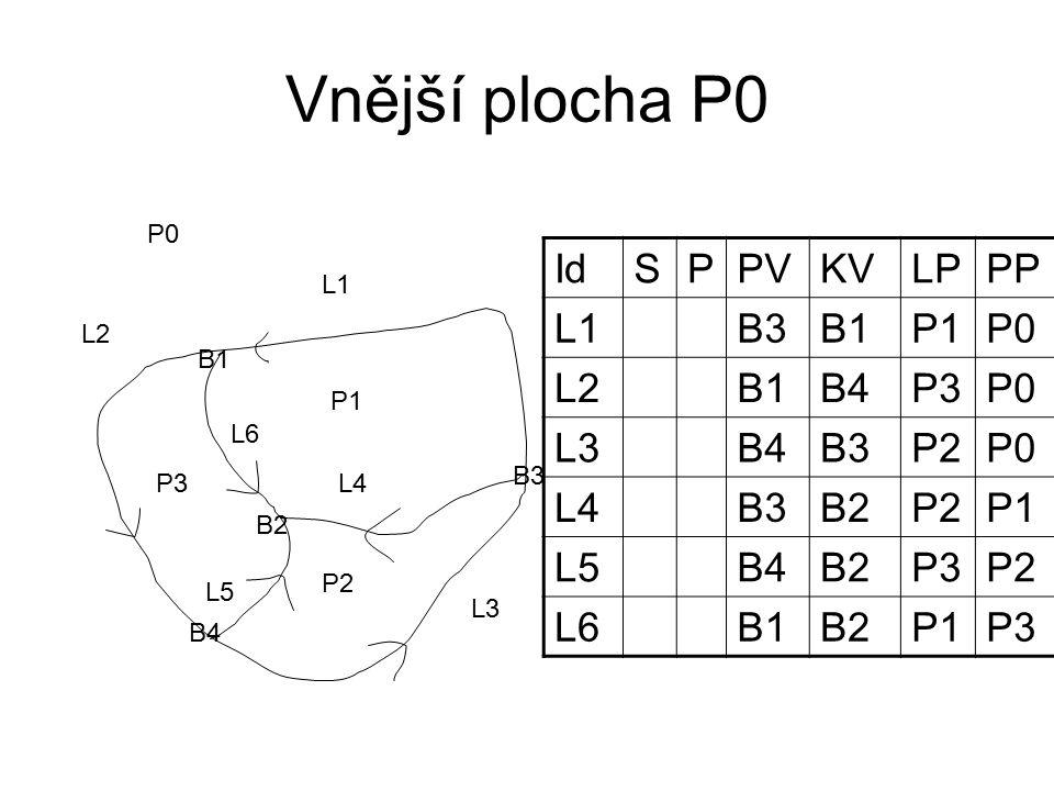 Vnější plocha P0 P1 P2 P3 L1 L2 L3 L4 L5 L6 B1 B2 B3 B4 IdSPPVKVLPPP L1B3B1P1P0 L2B1B4P3P0 L3B4B3P2P0 L4B3B2P2P1 L5B4B2P3P2 L6B1B2P1P3 P0