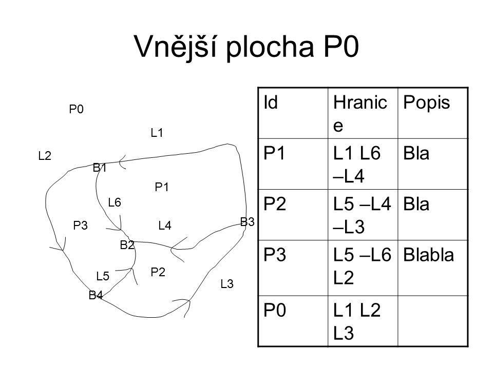 Vnější plocha P0 P1 P2 P3 L1 L2 L3 L4 L5 L6 B1 B2 B3 B4 P0 IdHranic e Popis P1L1 L6 –L4 Bla P2L5 –L4 –L3 Bla P3L5 –L6 L2 Blabla P0L1 L2 L3