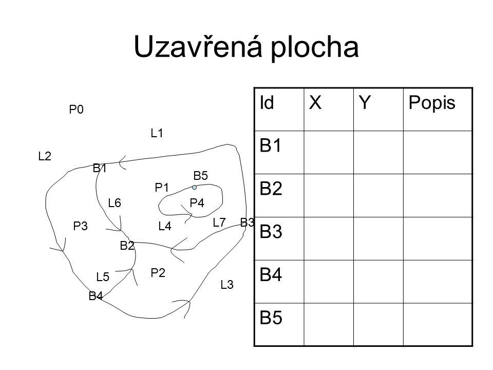 Uzavřená plocha P1 P2 P3 L1 L2 L3 L4 L5 L6 B1 B2 B3 B4 P0 P4 B5 L7 IdXYPopis B1 B2 B3 B4 B5