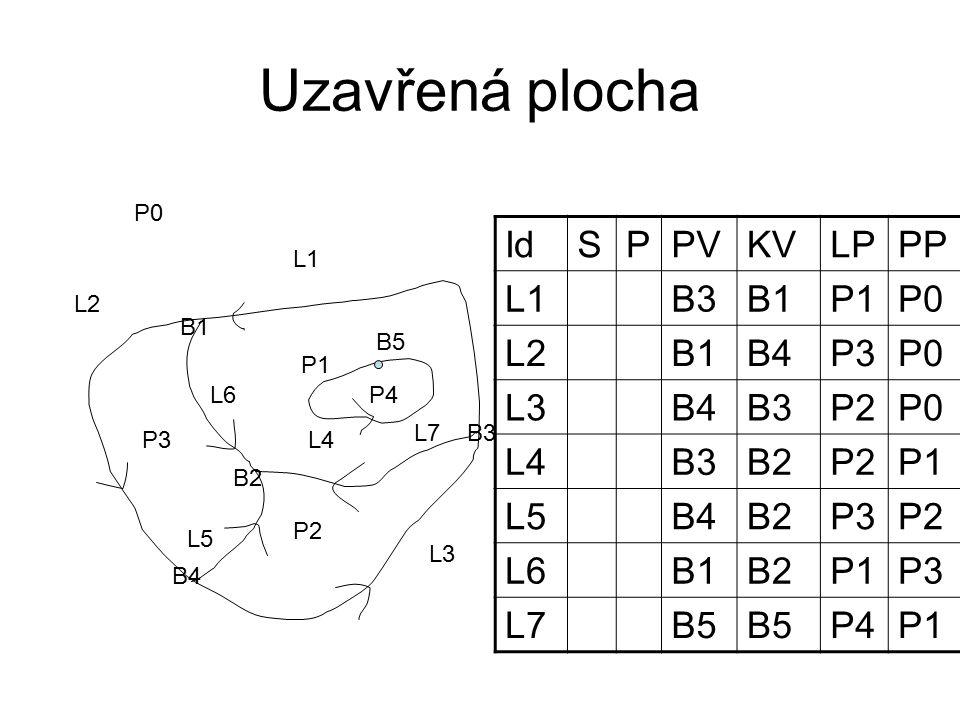 Uzavřená plocha P1 P2 P3 L1 L2 L3 L4 L5 L6 B1 B2 B3 B4 P0 P4 B5 L7 IdSPPVKVLPPP L1B3B1P1P0 L2B1B4P3P0 L3B4B3P2P0 L4B3B2P2P1 L5B4B2P3P2 L6B1B2P1P3 L7B5 P4P1