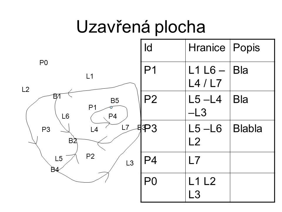 Uzavřená plocha P1 P2 P3 L1 L2 L3 L4 L5 L6 B1 B2 B3 B4 P0 P4 B5 L7 IdHranicePopis P1L1 L6 – L4 / L7 Bla P2L5 –L4 –L3 Bla P3L5 –L6 L2 Blabla P4L7 P0L1 L2 L3